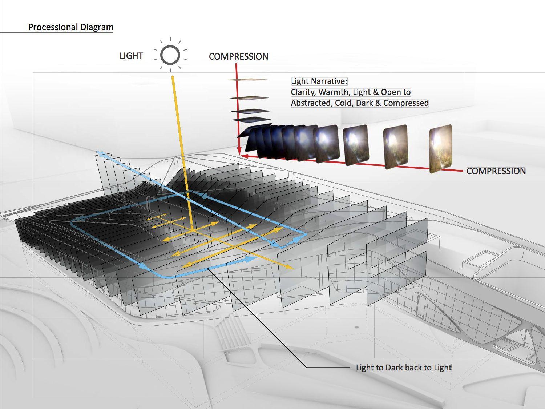 LAMOTH_Concept Diagram